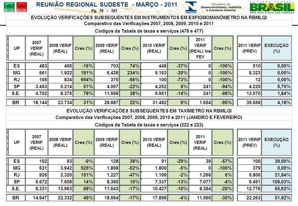 REUNIÃO REGIONAL SUDESTE - MARÇO - 2011 Pg. 79 - 123