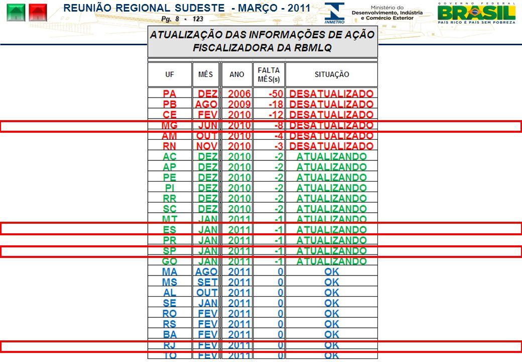 REUNIÃO REGIONAL SUDESTE - MARÇO - 2011 Pg. 8 - 123