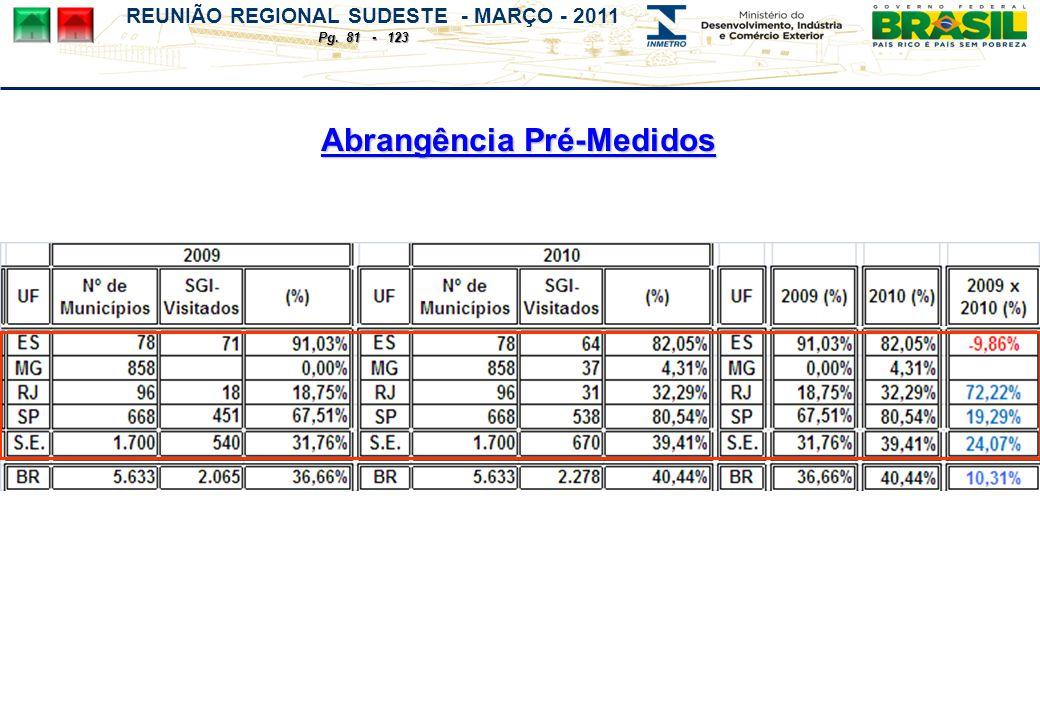 REUNIÃO REGIONAL SUDESTE - MARÇO - 2011 Pg. 81 - 123 Abrangência Pré-Medidos