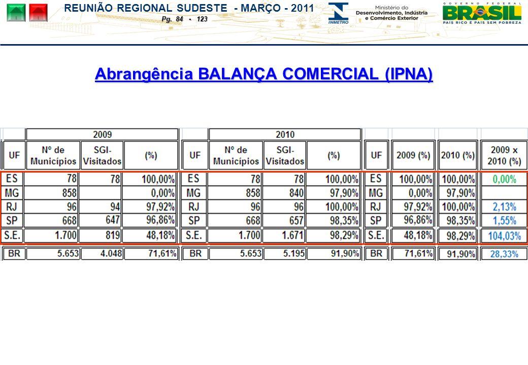 REUNIÃO REGIONAL SUDESTE - MARÇO - 2011 Pg. 84 - 123 Abrangência BALANÇA COMERCIAL (IPNA)