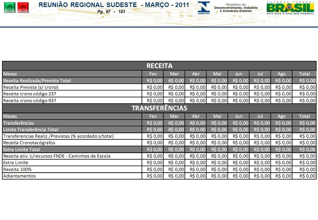 REUNIÃO REGIONAL SUDESTE - MARÇO - 2011 Pg. 87 - 123