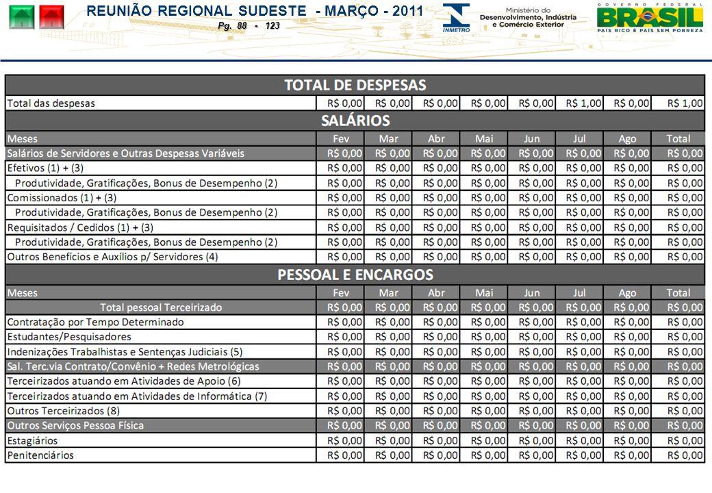 REUNIÃO REGIONAL SUDESTE - MARÇO - 2011 Pg. 88 - 123