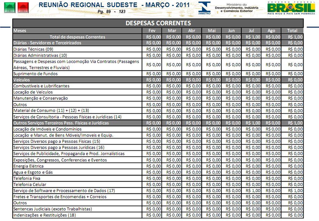 REUNIÃO REGIONAL SUDESTE - MARÇO - 2011 Pg. 89 - 123