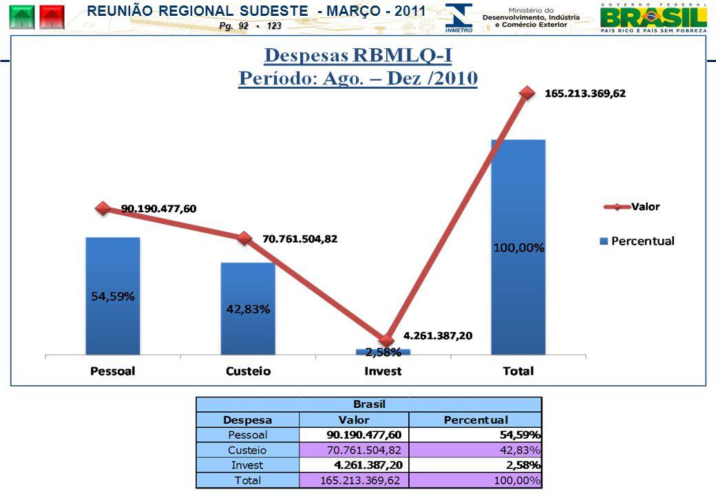 REUNIÃO REGIONAL SUDESTE - MARÇO - 2011 Pg. 92 - 123