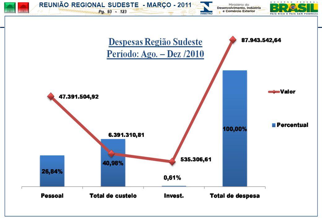 REUNIÃO REGIONAL SUDESTE - MARÇO - 2011 Pg. 93 - 123