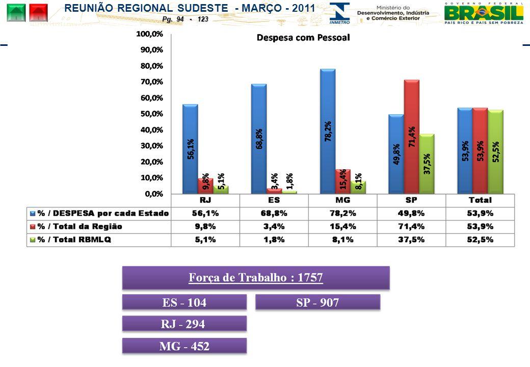 REUNIÃO REGIONAL SUDESTE - MARÇO - 2011 Pg. 94 - 123