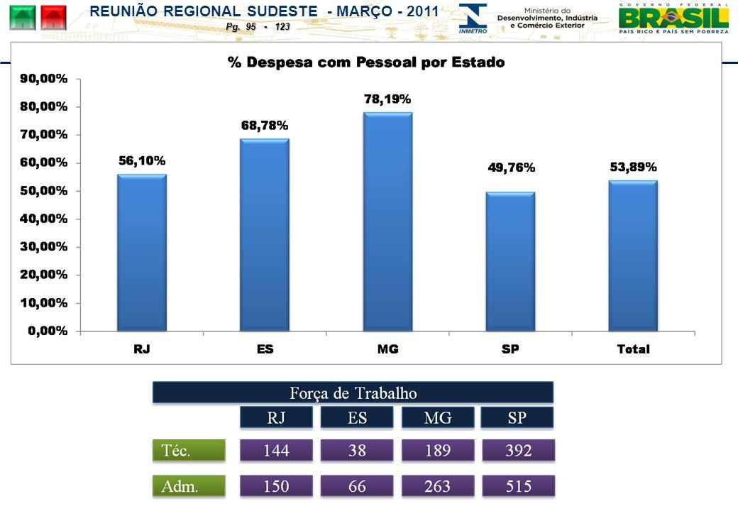 REUNIÃO REGIONAL SUDESTE - MARÇO - 2011 Pg. 95 - 123