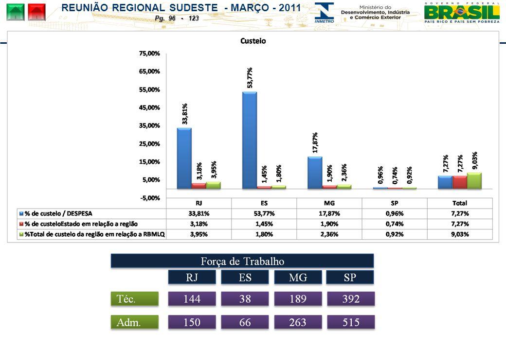 REUNIÃO REGIONAL SUDESTE - MARÇO - 2011 Pg. 96 - 123