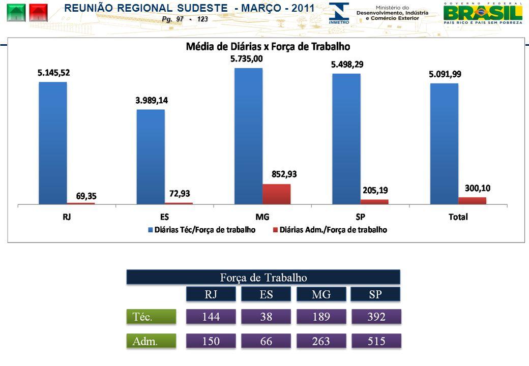 REUNIÃO REGIONAL SUDESTE - MARÇO - 2011 Pg. 97 - 123