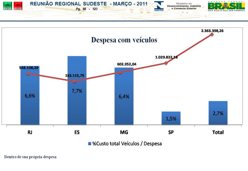 REUNIÃO REGIONAL SUDESTE - MARÇO - 2011 Pg. 98 - 123