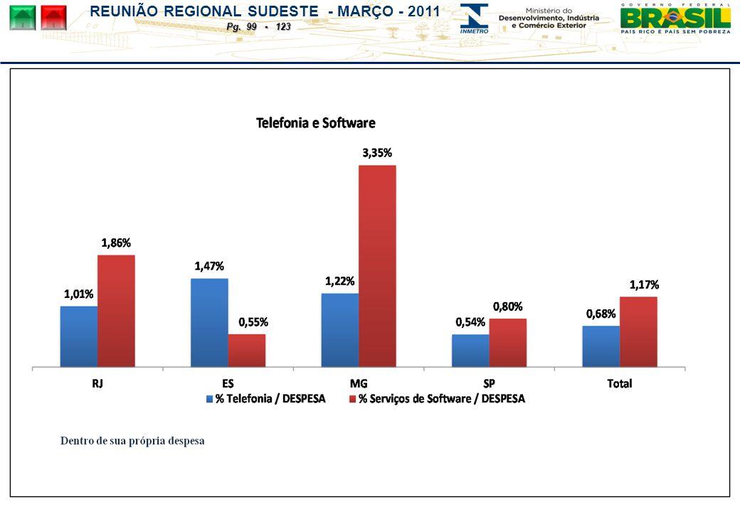 REUNIÃO REGIONAL SUDESTE - MARÇO - 2011 Pg. 99 - 123