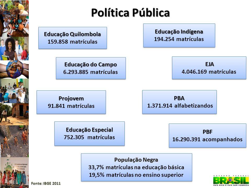 Política Pública Educação Indígena 194.254 matrículas Educação Indígena 194.254 matrículas Educação Especial 752.305 matrículas Educação Especial 752.
