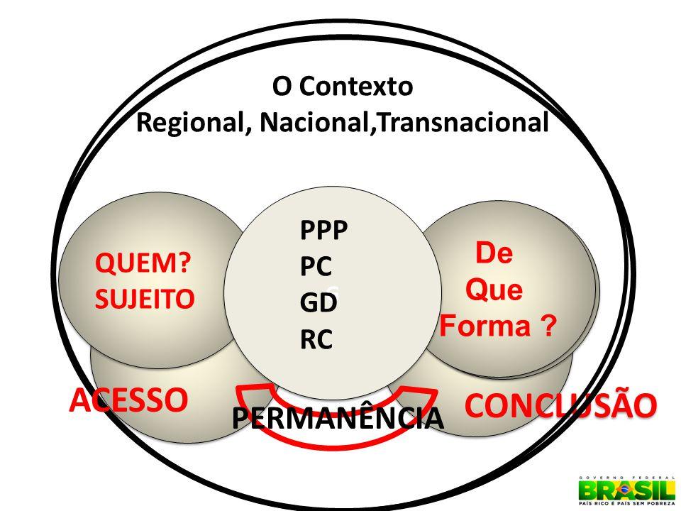 O Contexto Regional, Nacional,Transnacional QUEM? SUJEITO QUEM? SUJEITO CONCLUSÃO De Que Forma ? De Que Forma ? G G ACESSO PERMANÊNCIA PPP PC GD RC
