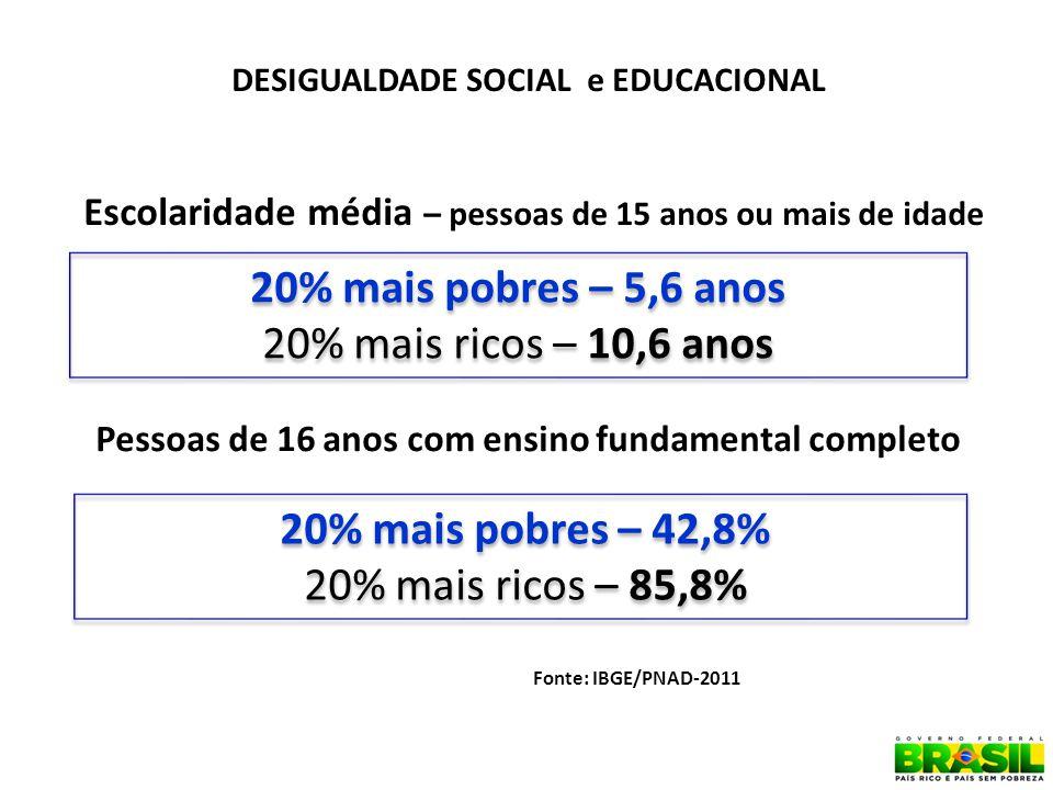 DESIGUALDADE SOCIAL e EDUCACIONAL 20% mais pobres – 5,6 anos 20% mais ricos – 10,6 anos 20% mais pobres – 5,6 anos 20% mais ricos – 10,6 anos 20% mais