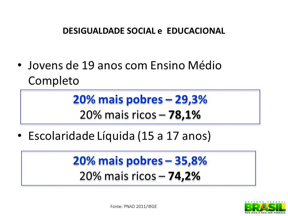 DESIGUALDADE SOCIAL e EDUCACIONAL Jovens de 19 anos com Ensino Médio Completo Escolaridade Líquida (15 a 17 anos) 32 20% mais pobres – 29,3% 20% mais ricos – 78,1% 20% mais pobres – 29,3% 20% mais ricos – 78,1% 20% mais pobres – 35,8% 20% mais ricos – 74,2% 20% mais pobres – 35,8% 20% mais ricos – 74,2% Fonte: PNAD 2011/IBGE