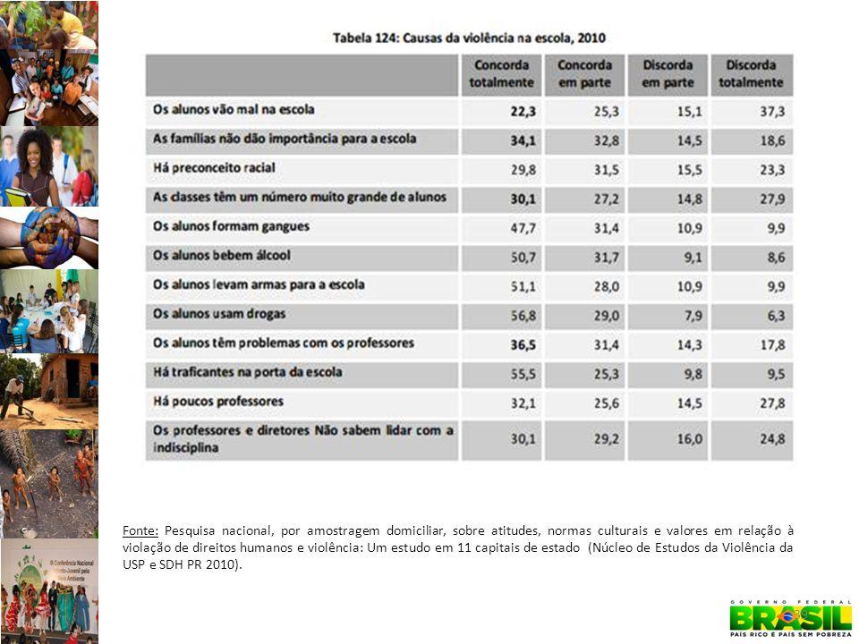 Fonte: Pesquisa nacional, por amostragem domiciliar, sobre atitudes, normas culturais e valores em relação à violação de direitos humanos e violência: Um estudo em 11 capitais de estado (Núcleo de Estudos da Violência da USP e SDH PR 2010).