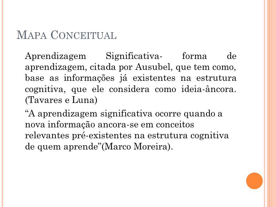M APA C ONCEITUAL Aprendizagem Significativa- forma de aprendizagem, citada por Ausubel, que tem como, base as informações já existentes na estrutura