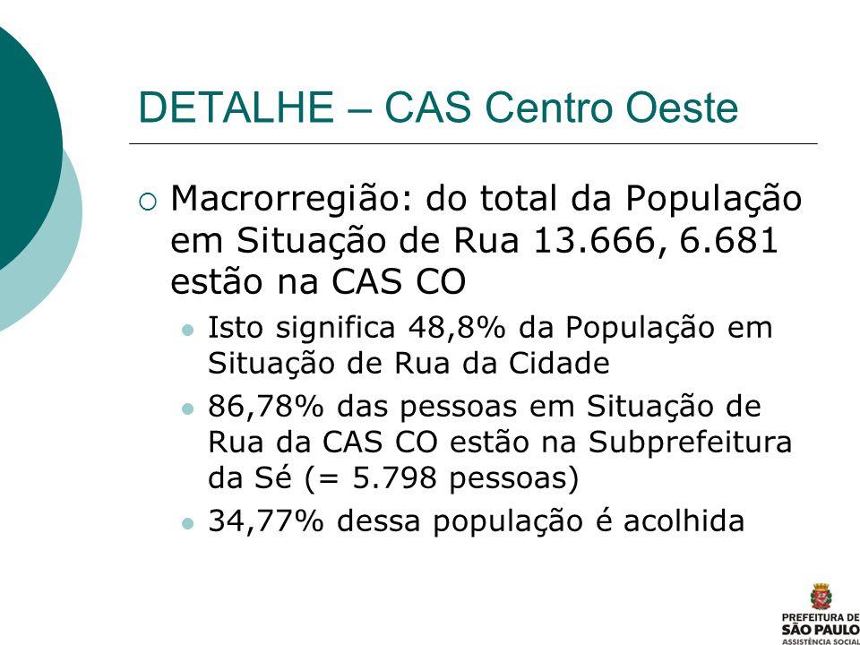 DETALHE – CAS Centro Oeste Macrorregião: do total da População em Situação de Rua 13.666, 6.681 estão na CAS CO Isto significa 48,8% da População em S