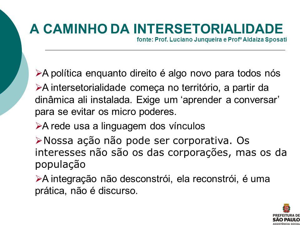 A CAMINHO DA INTERSETORIALIDADE fonte: Prof. Luciano Junqueira e Profª Aldaiza Sposati A política enquanto direito é algo novo para todos nós A inters
