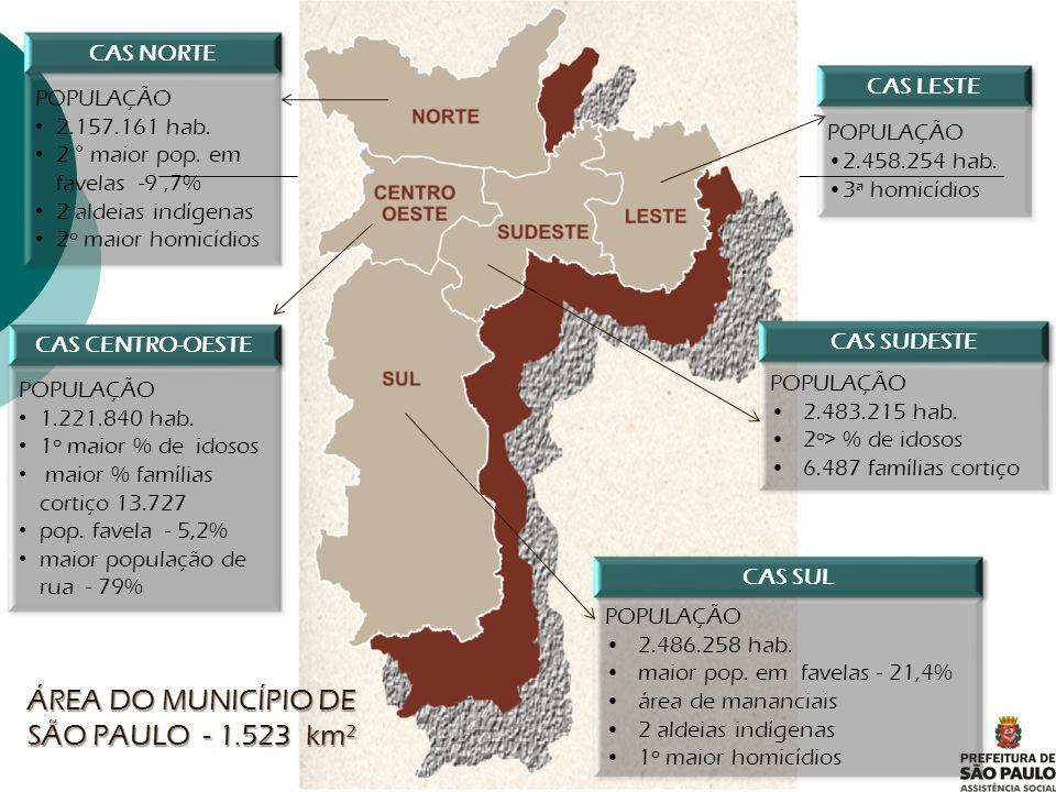 CAPACIDADE X ATENDIMENTO Fonte: Planejamento e Observatório CAS CO 2011 /(dados base: março/11)