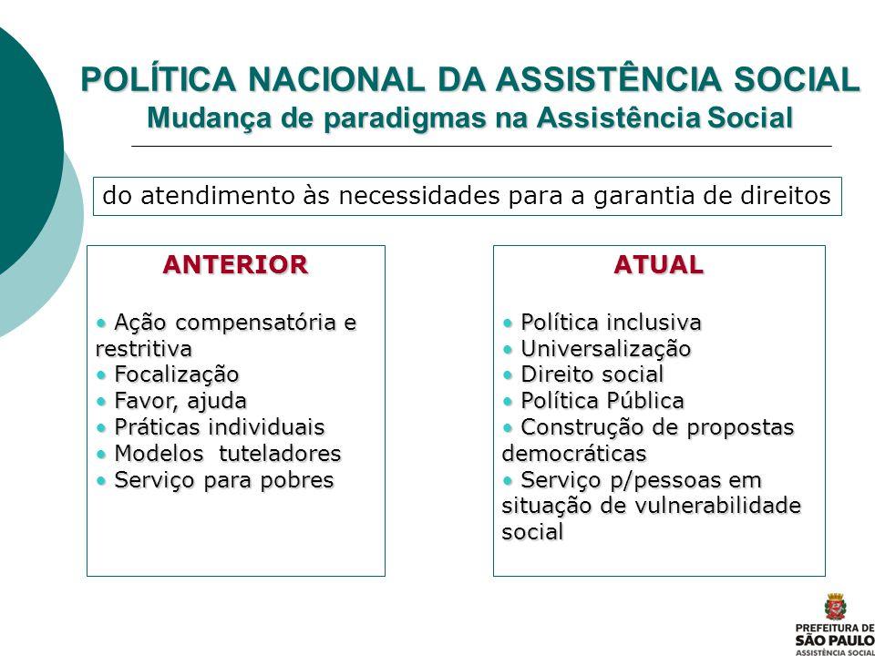 POLÍTICA NACIONAL DA ASSISTÊNCIA SOCIAL Mudança de paradigmas na Assistência Social ANTERIOR Ação compensatória e restritiva Ação compensatória e rest