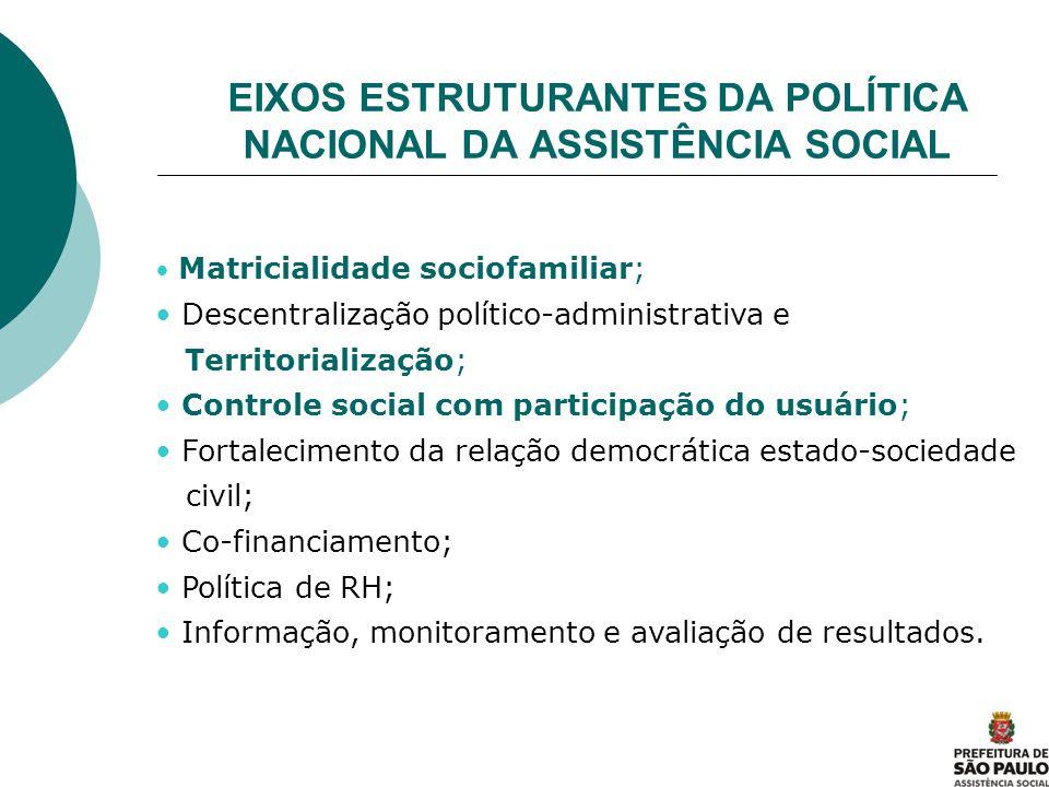 EIXOS ESTRUTURANTES DA POLÍTICA NACIONAL DA ASSISTÊNCIA SOCIAL Matricialidade sociofamiliar; Descentralização político-administrativa e Territorializa