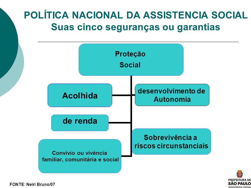 Proteção Social de renda Sobrevivência a riscos circunstanciais Convívio ou vivência familiar, comunitária e social Acolhida desenvolvimento de Autono