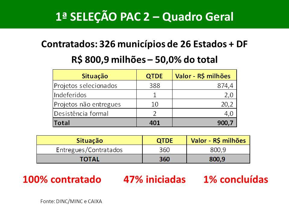 1ª SELEÇÃO PAC 2 – Quadro Geral Fonte: DINC/MINC e CAIXA Contratados: 326 municípios de 26 Estados + DF R$ 800,9 milhões – 50,0% do total 100% contratado 47% iniciadas1% concluídas