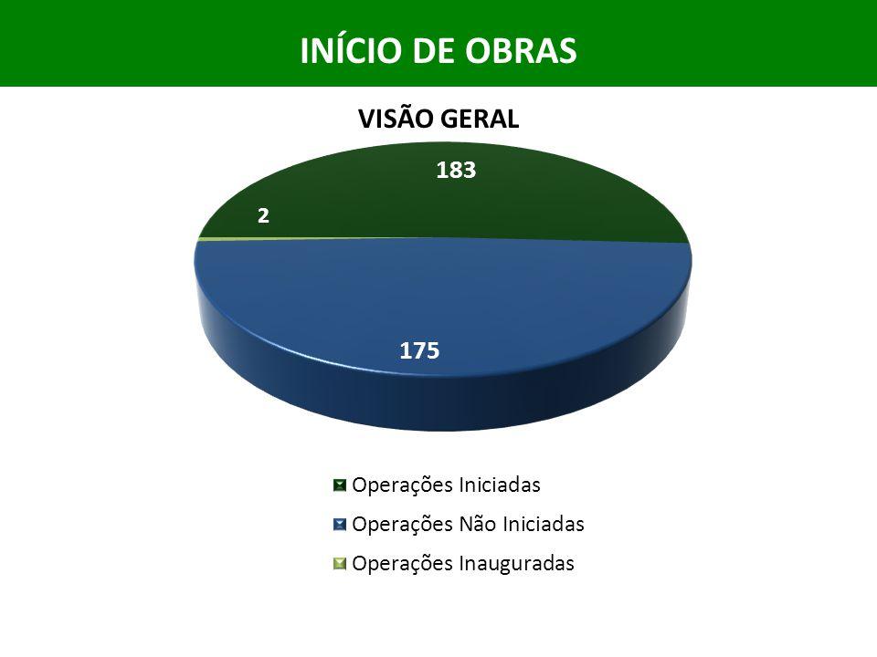 INÍCIO DE OBRAS VISÃO GERAL