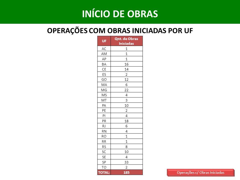 INÍCIO DE OBRAS OPERAÇÕES COM OBRAS INICIADAS POR UF Operações c/ Obras Iniciadas UF Qnt.