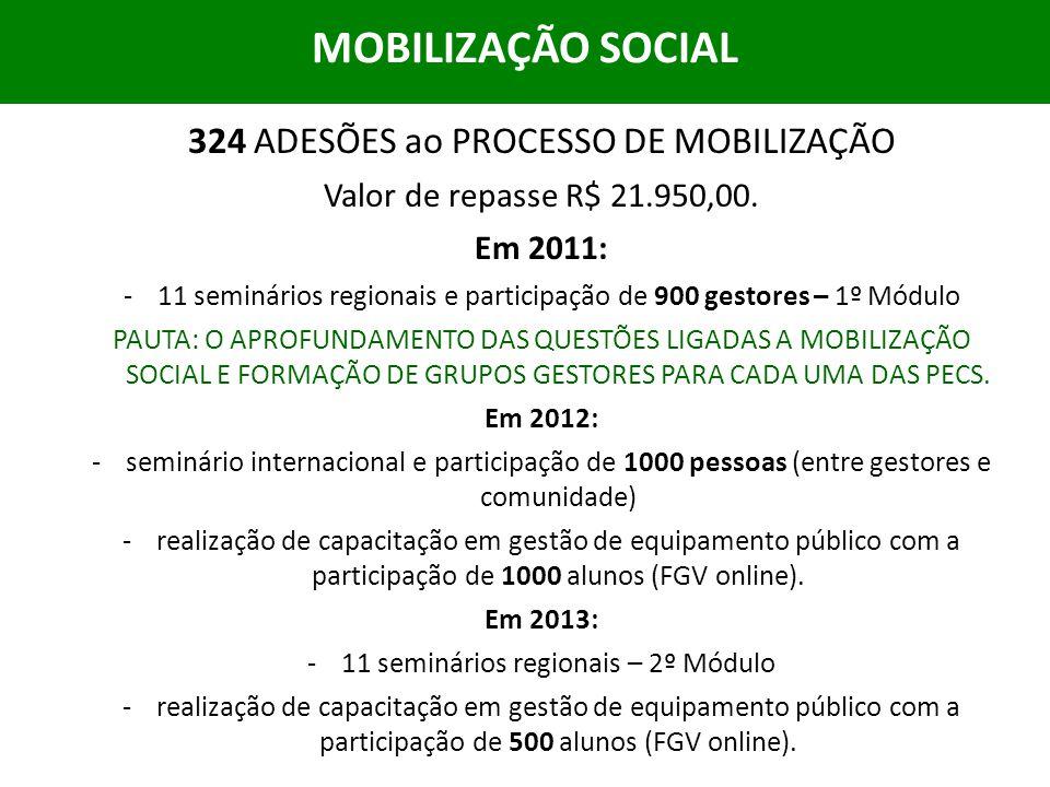 MOBILIZAÇÃO SOCIAL 324 ADESÕES ao PROCESSO DE MOBILIZAÇÃO Valor de repasse R$ 21.950,00. Em 2011: -11 seminários regionais e participação de 900 gesto