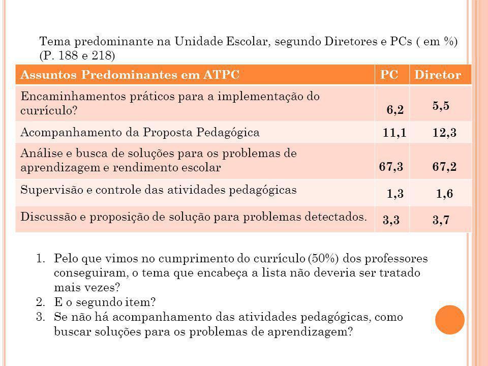 Assuntos Predominantes em ATPCPCDiretor Encaminhamentos práticos para a implementação do currículo? Acompanhamento da Proposta Pedagógica Análise e bu