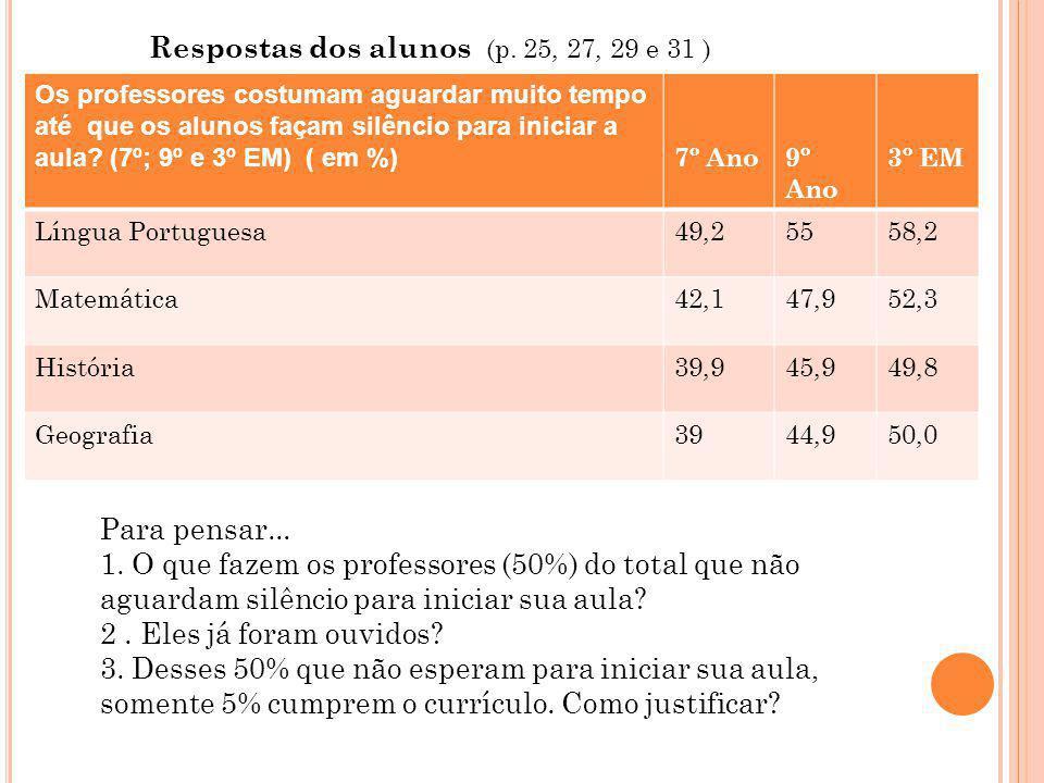 Tipo de reforço (Sala de RI) ( PC) (em %) P.220 LPMAT Aulas de reforço/recuperação – alunos com baixo desempenho 97,193,6 Acompanhamento especial por membros da equipe escolar 41,8 Horário de atendimento aos alunos para apoio de estudos 26,5 Aulas de atividades especialmente programadas para a progressão parcial dos alunos do EM (PPP) 11,0 Para Refletir...