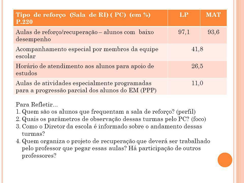 Tipo de reforço (Sala de RI) ( PC) (em %) P.220 LPMAT Aulas de reforço/recuperação – alunos com baixo desempenho 97,193,6 Acompanhamento especial por