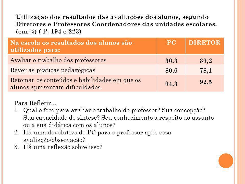 Utilização dos resultados das avaliações dos alunos, segundo Diretores e Professores Coordenadores das unidades escolares. (em %) ( P. 194 e 223) Na e