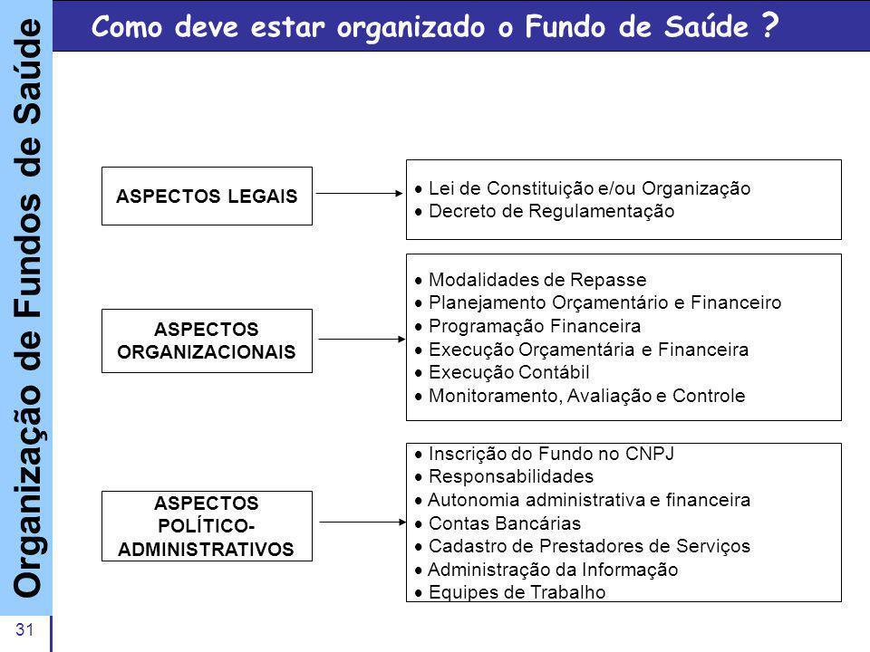 Slide 31 A P O I O A F U N D O S Como deve estar organizado o Fundo de Saúde ? Organização de Fundos de Saúde ASPECTOS ORGANIZACIONAIS ASPECTOS POLÍTI