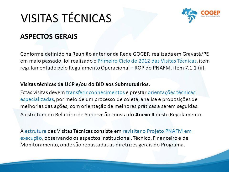 VISITAS TÉCNICAS ASPECTOS GERAIS Conforme definido na Reunião anterior da Rede GOGEP, realizada em Gravatá/PE em maio passado, foi realizado o Primeiro Ciclo de 2012 das Visitas Técnicas, item regulamentado pelo Regulamento Operacional – ROP do PNAFM, item 7.1.1 (ii): Visitas técnicas da UCP e/ou do BID aos Submutuários.