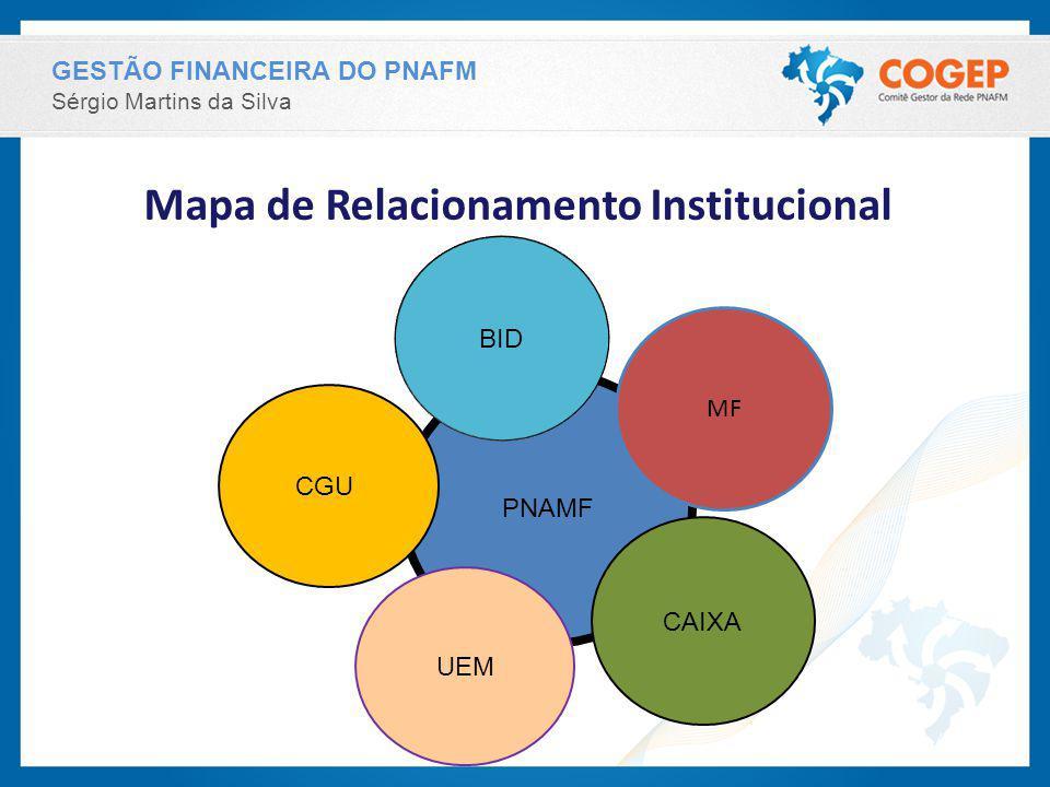 GESTÃO FINANCEIRA DO PNAFM Sérgio Martins da Silva Mapa de Relacionamento Institucional PNAMF MF BID CAIXA UEM CGU