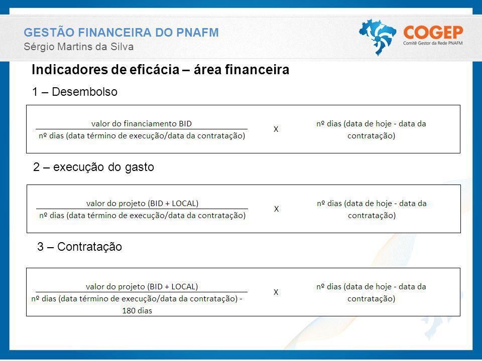 GESTÃO FINANCEIRA DO PNAFM Sérgio Martins da Silva Indicadores de eficácia – área financeira 1 – Desembolso 2 – execução do gasto 3 – Contratação
