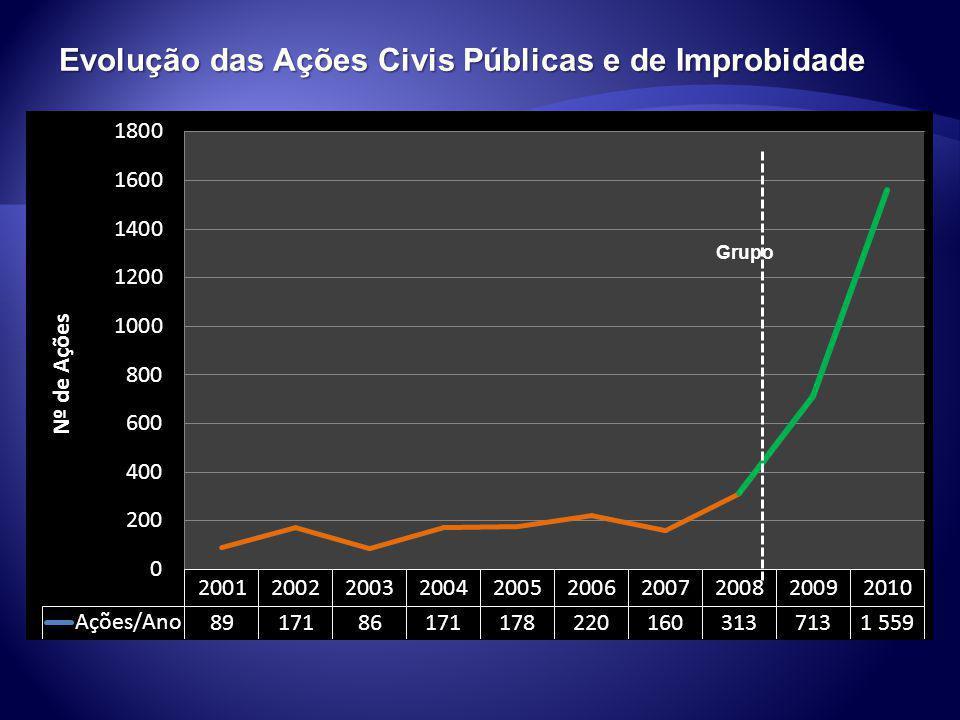 Evolução das Ações Civis Públicas e de Improbidade Grupo