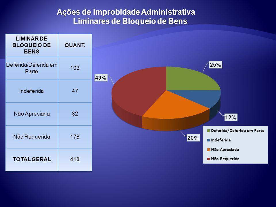 Ações de Improbidade Administrativa Liminares de Bloqueio de Bens Liminares de Bloqueio de Bens