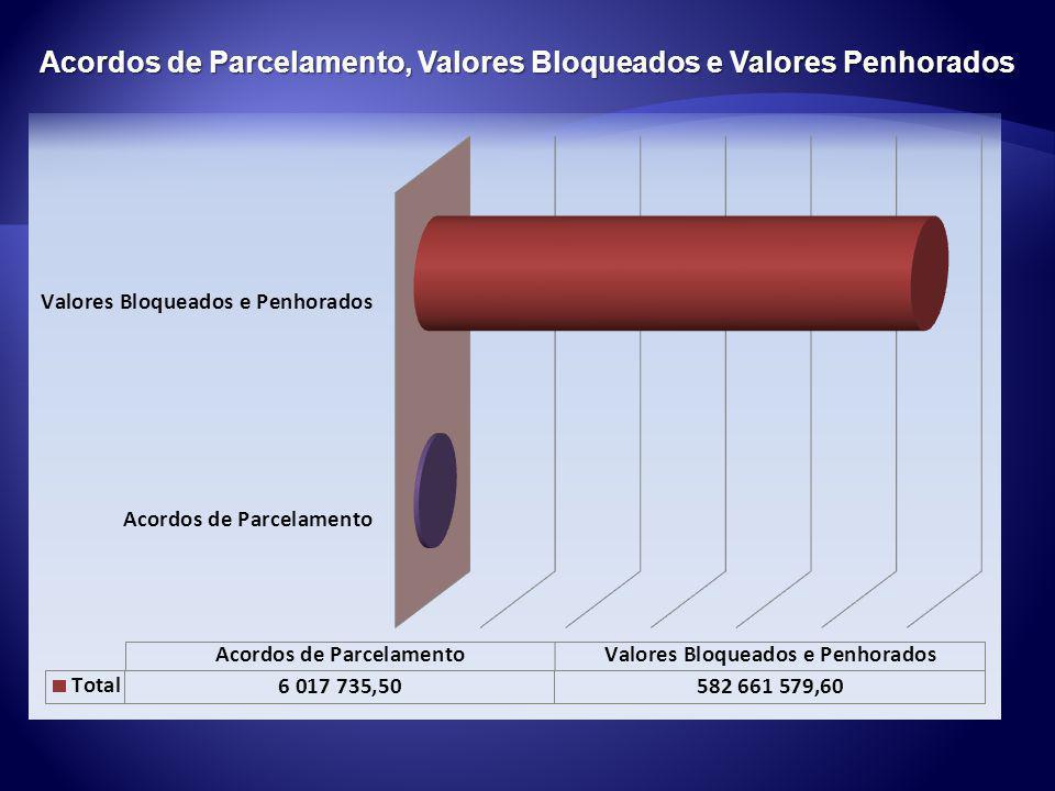 Recolhimentos Referentes a Convênios (União) *Até 30/11/2010. Fonte : SIAFI
