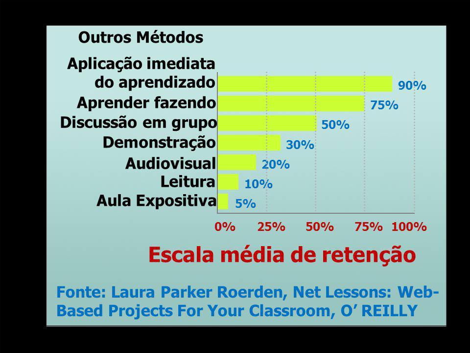 Fonte: Laura Parker Roerden, Net Lessons: Web- Based Projects For Your Classroom, O REILLY 0%25%50%75%100% 5% 10% 20% 30% 50% 75% 90% Discussão em grupo Leitura Aprender fazendo Escala média de retenção Audiovisual Aula Expositiva Demonstração Aplicação imediata do aprendizado Outros Métodos