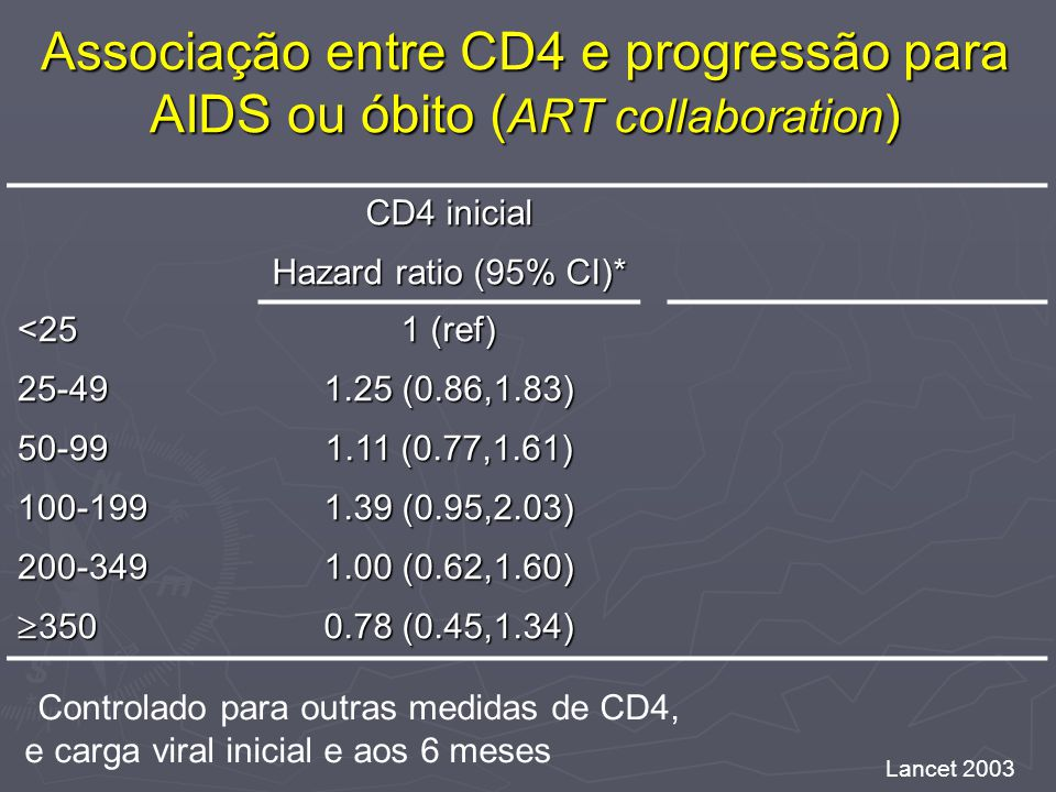 Associação entre CD4 e progressão para AIDS ou óbito ( ART collaboration ) CD4 inicial Hazard ratio (95% CI)* <25 1 (ref) 25-49 1.25 (0.86,1.83) 50-99