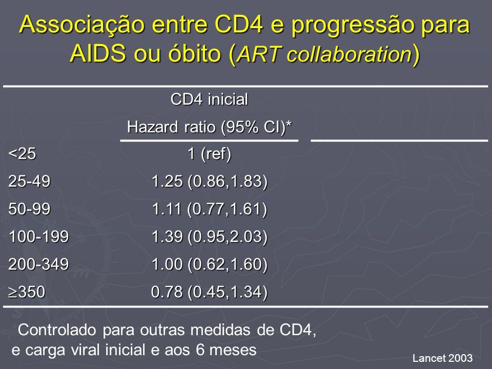 Associação entre CD4 e progressão para AIDS ou óbito ( ART collaboration ) CD4 inicial Hazard ratio (95% CI)* <25 1 (ref) 25-49 1.25 (0.86,1.83) 50-99 1.11 (0.77,1.61) 100-199 1.39 (0.95,2.03) 200-349 1.00 (0.62,1.60) 350 350 0.78 (0.45,1.34) *Controlado para outras medidas de CD4, e carga viral inicial e aos 6 meses Lancet 2003