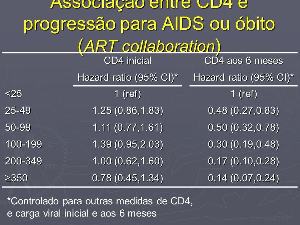 Associação entre CD4 e progressão para AIDS ou óbito ( ART collaboration ) CD4 inicial CD4 aos 6 meses Hazard ratio (95% CI)* <25 1 (ref) 25-49 1.25 (0.86,1.83) 0.48 (0.27,0.83) 50-99 1.11 (0.77,1.61) 0.50 (0.32,0.78) 100-199 1.39 (0.95,2.03) 0.30 (0.19,0.48) 200-349 1.00 (0.62,1.60) 0.17 (0.10,0.28) 350 350 0.78 (0.45,1.34) 0.14 (0.07,0.24) *Controlado para outras medidas de CD4, e carga viral inicial e aos 6 meses Lancet 2003