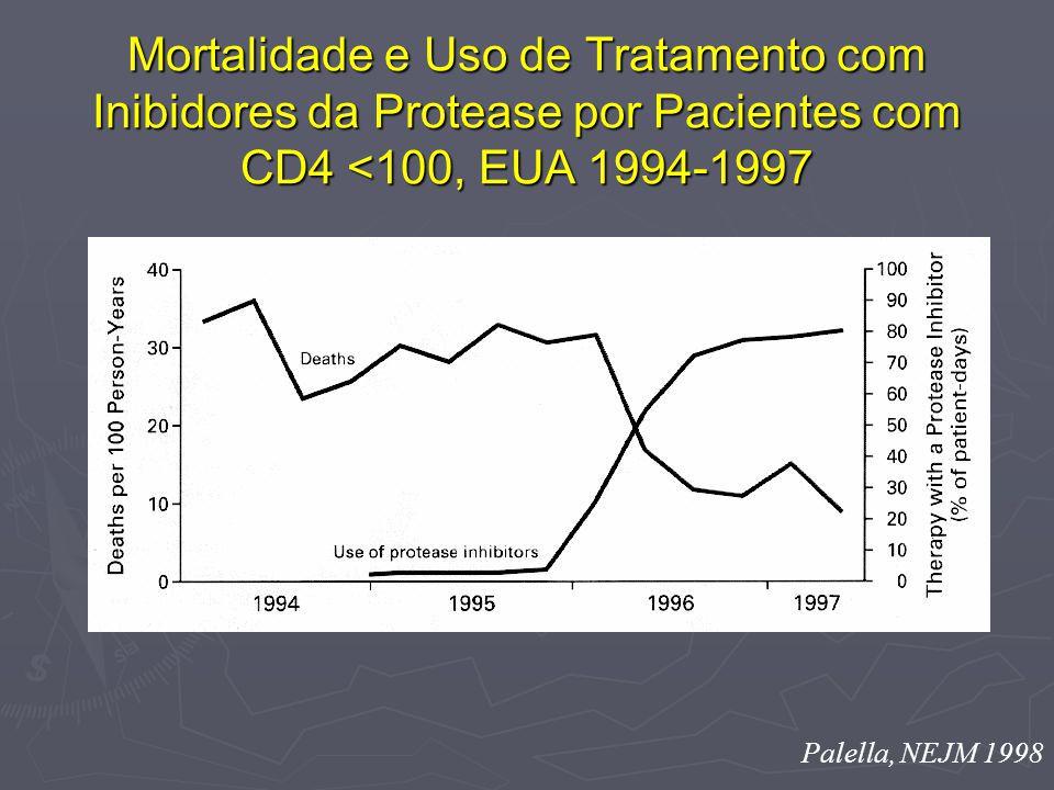 Palella, NEJM 1998 Mortalidade e Uso de Tratamento com Inibidores da Protease por Pacientes com CD4 <100, EUA 1994-1997