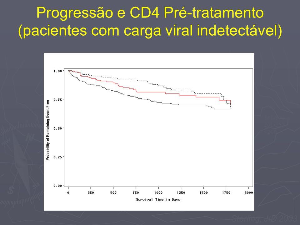 Sterling, JID 2003 Progressão e CD4 Pré-tratamento (pacientes com carga viral indetectável) 351-500 201-350 <200
