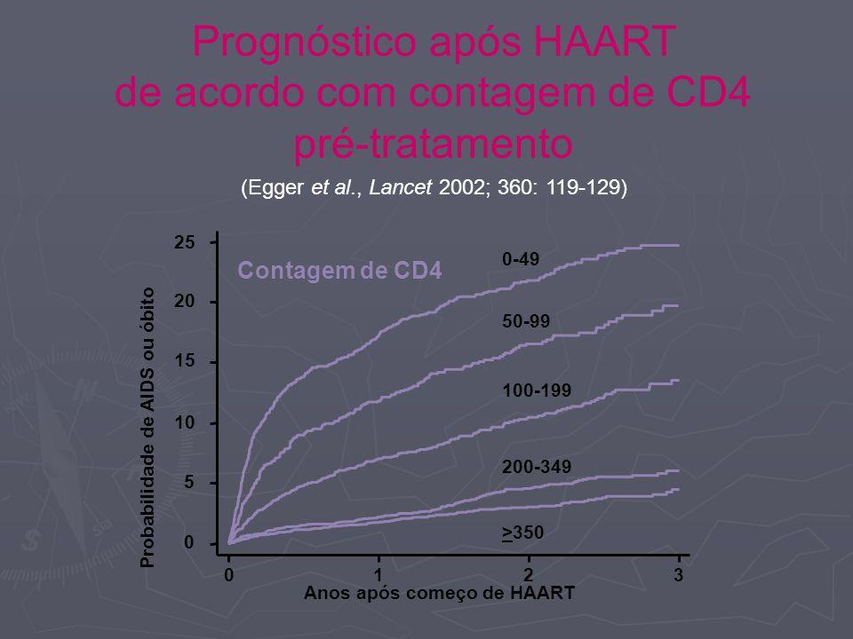 Probabilidade de AIDS ou óbito Anos após começo de HAART 0123 0 5 10 15 20 25 Contagem de CD4 0-49 50-99 100-199 200-349 >350 Prognóstico após HAART de acordo com contagem de CD4 pré-tratamento (Egger et al., Lancet 2002; 360: 119-129)