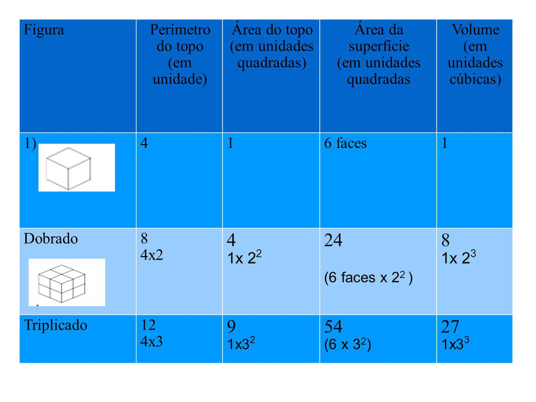 FiguraPerímetro do topo (em unidade) Área do topo (em unidades quadradas) Área da superfície (em unidades quadradas Volume (em unidades cúbicas) 1)416